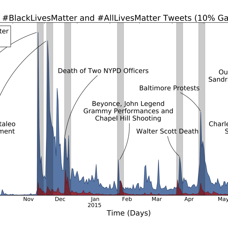 63. Divergent discourse between protests and counter-protests: #BlackLivesMatter and #AllLivesMatter