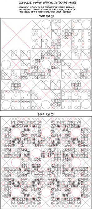xkcd | Fossilized class blog | Complex Networks, Season 7